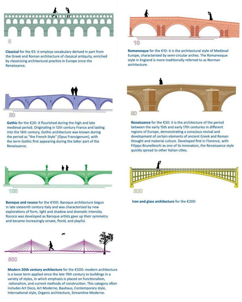 European Design Ft. Bridges