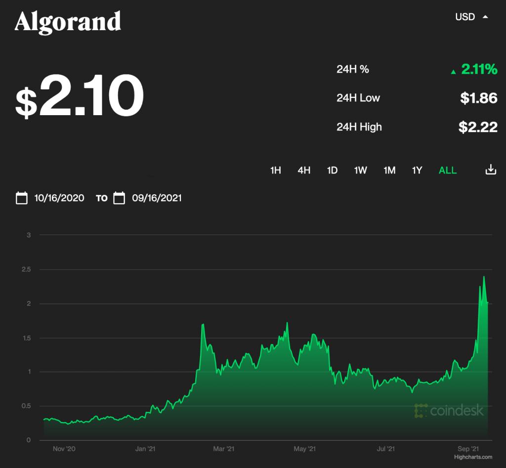 Algorand Price Chart