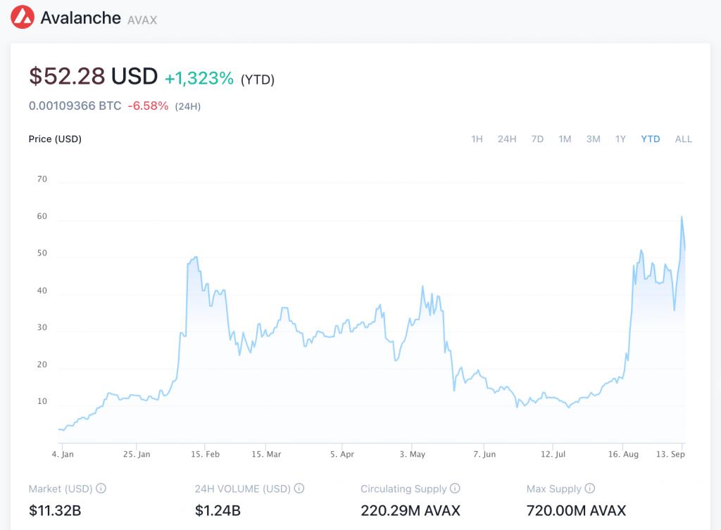 AVAX Price Chart