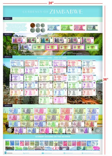 Zimbabwe Dollar Currency Poster, 24 X 36 Inches, 1980-2009, UNC, Series 1 - 4